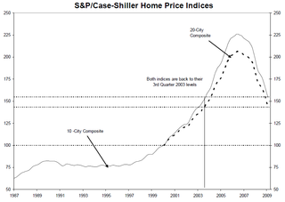 Case-shiller-long-term-feb-09