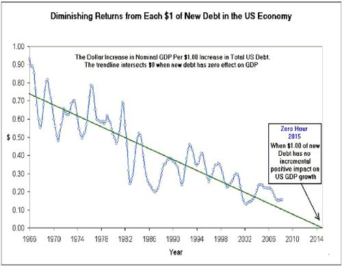 Declining benefit of increasing national debt