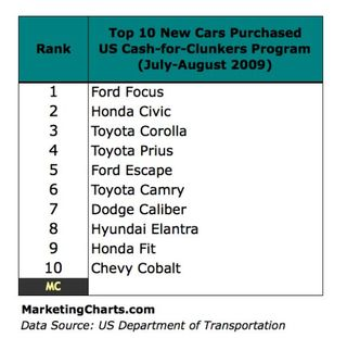 Cash-for-clunkers-top-10-new-cars-purchased-august-20091