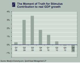 StimulusGDP