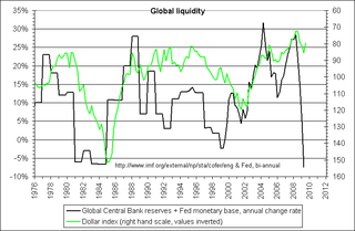 Global_liquidity_cofer_base2