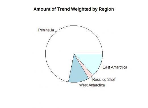 Pie-station-weights-trends