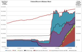 Fed Balance Sheet 9.17