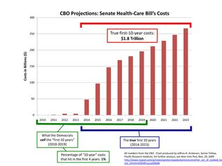 Senate-Health-Reform-Cost-Chart