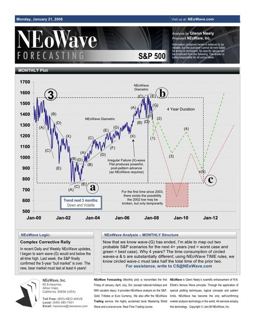 NEoWave Jan2008 chart