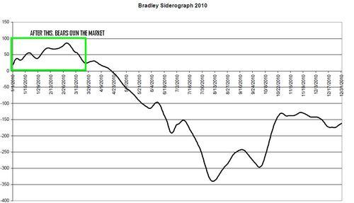 Bradley 2010