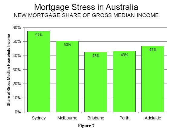 Mortgage Stress In Australia