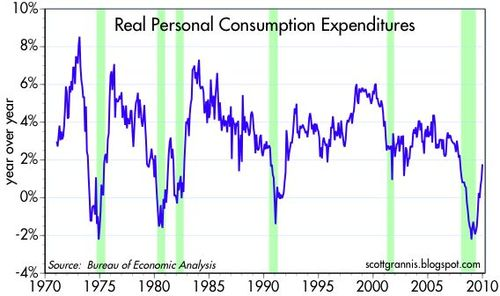 Real Consumption Spending