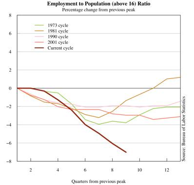 0202_employment-to-population_398x380