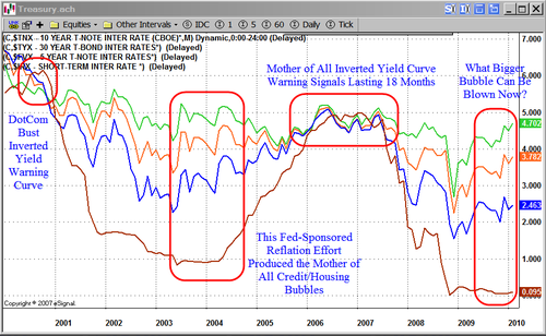 Yield-Curve-2010-02-21
