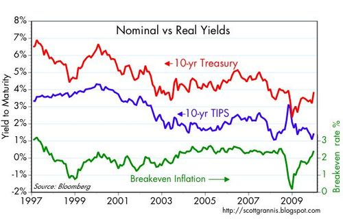 Nominal vs Real Yields