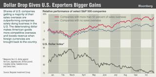 Dollar-bump