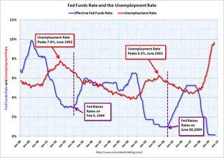FedFundsUnemployment