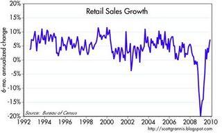 Real retail sls 6-mo
