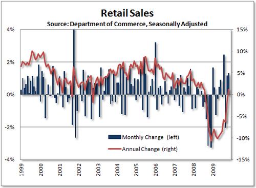 Saupload_09_12_11_retail_sales