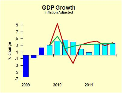 GDP2010
