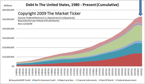 Total-debt-2009-12