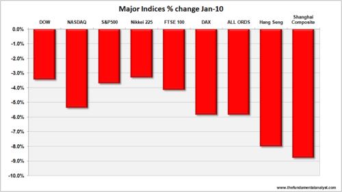 Saupload_major_indices_jan10