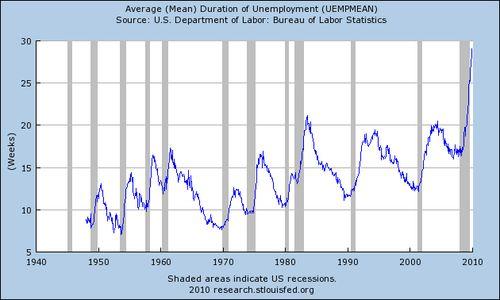 Saupload_2_4_10_duration_of_unemployment_paco_ahlgren_bottom_violation2