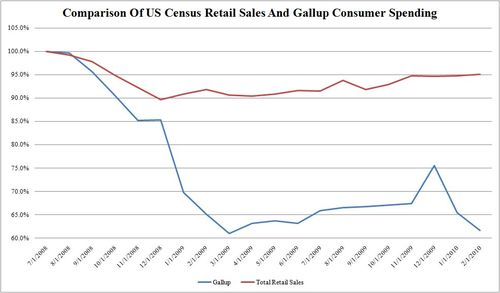 US Census Retail Sales February