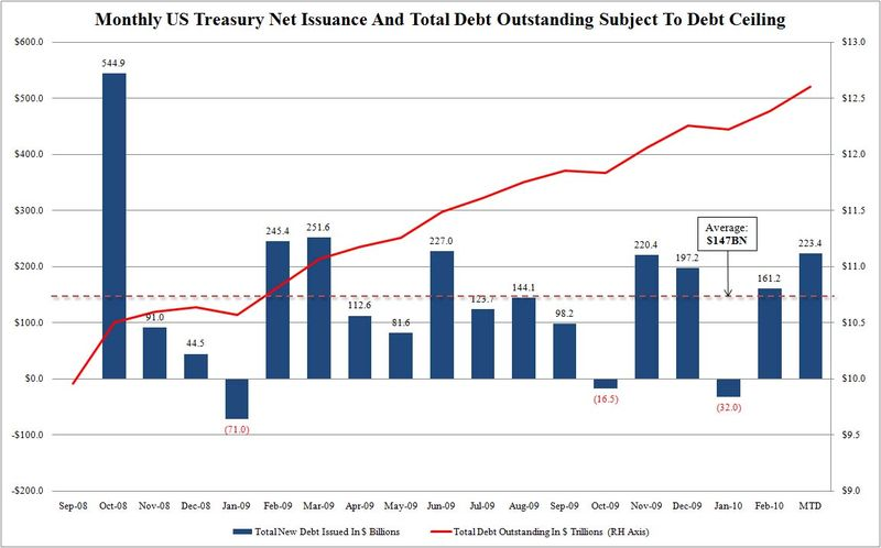 Issuance and Total Debt
