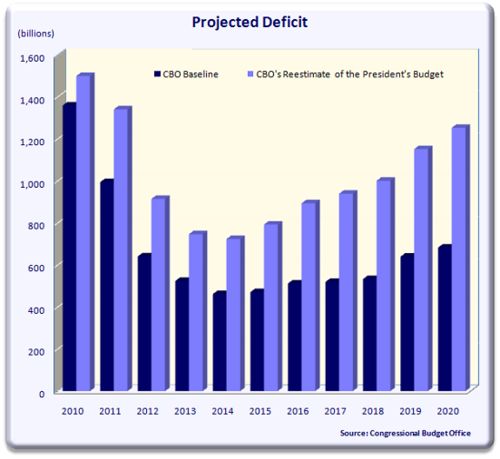 Saupload_cbo_2010_projected_deficit