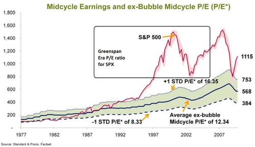 GREENSPAN-PE-ratio-vs-SPX