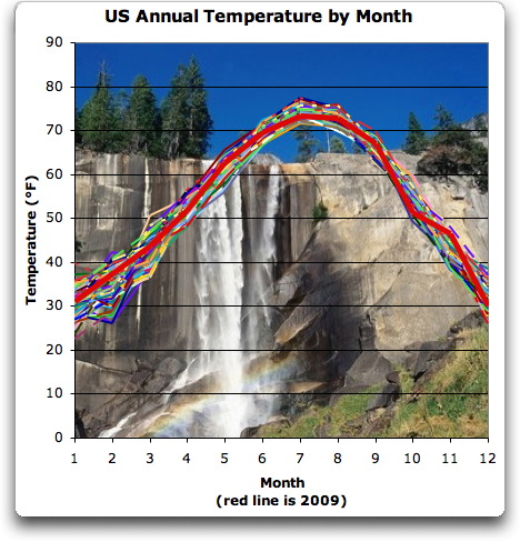 Us_annual_temps_by_month