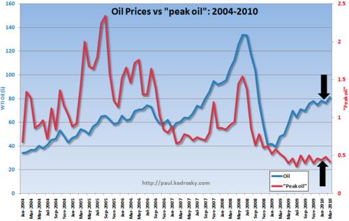 Peak-oil-graph_2