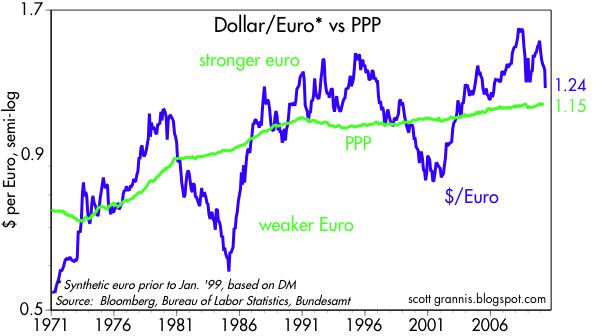 Euro vs PPP