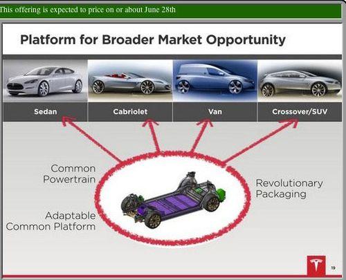 Tesla-roadshow-slide-19