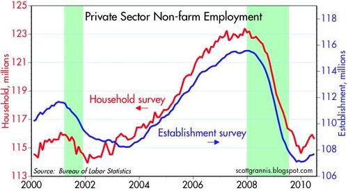 Private Nonfarm Employment