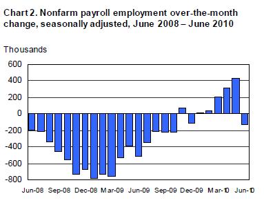 Nonfarm-payroll-2010-06