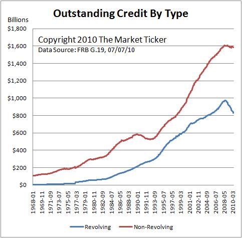 Credit-outstanding1