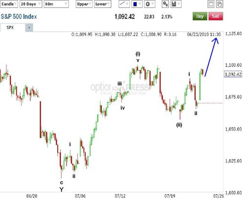 Spx st count