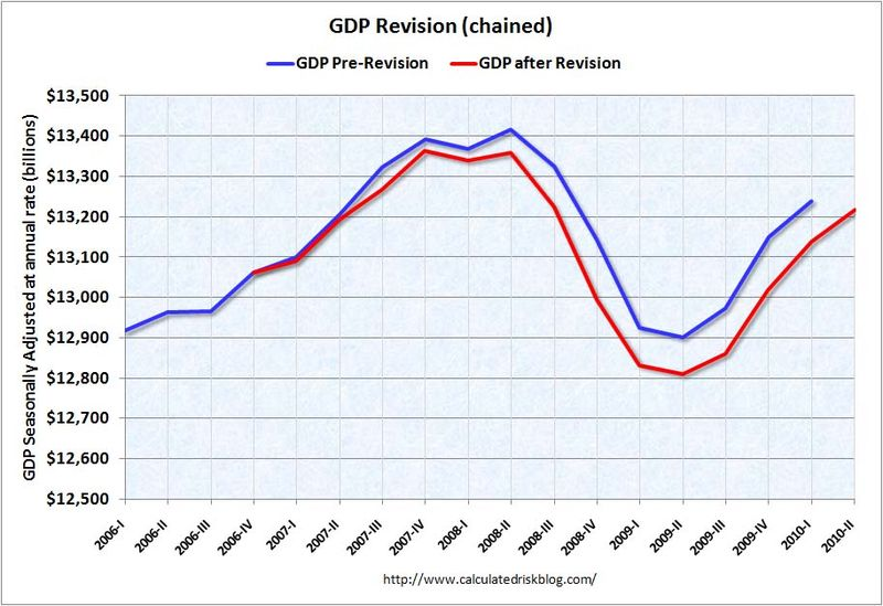 GDPrevisionQ22010