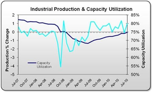 Saupload_industrial_production_chart
