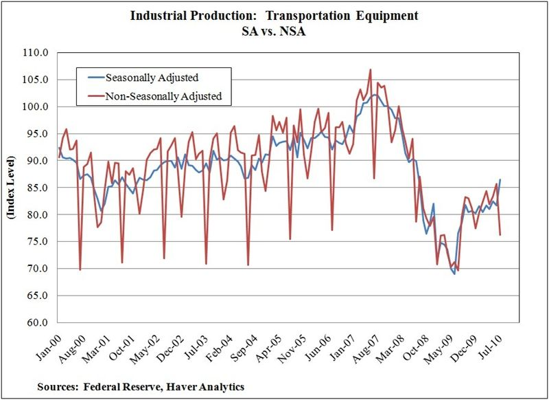 Industrial-production-transport