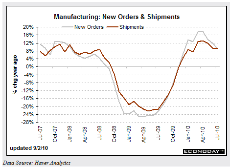 Factory-Orders-July-2010