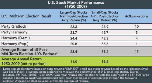 1009_stockmarketperf