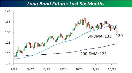 Long bond Future1