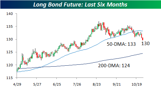 Long bond Future1