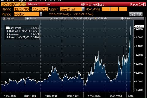 30Year10Year-Ratio