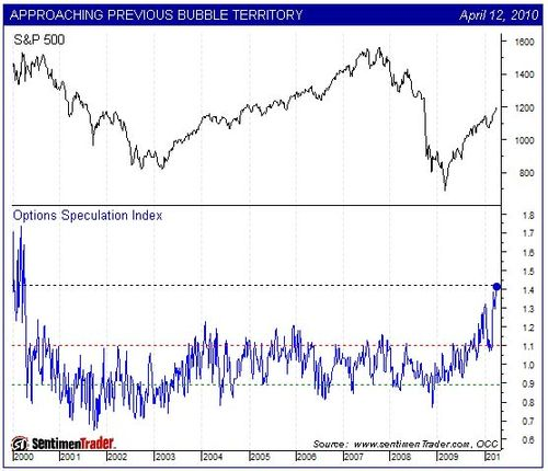 Option Speculation Index