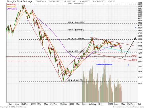2010May09-Shanghai Stock Exchange-800x600