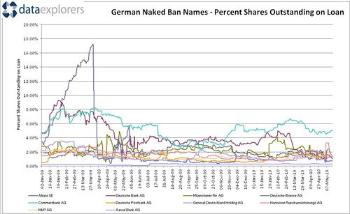 Dataexplorers-shorting-german-ban