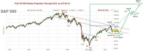 PUG SP-500 Weekly Projection to 2012 5-26-10