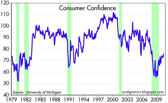 Michigan Confidence