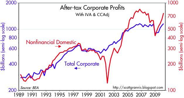 After-tax Corp Profits