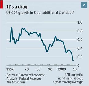 Debtdrag